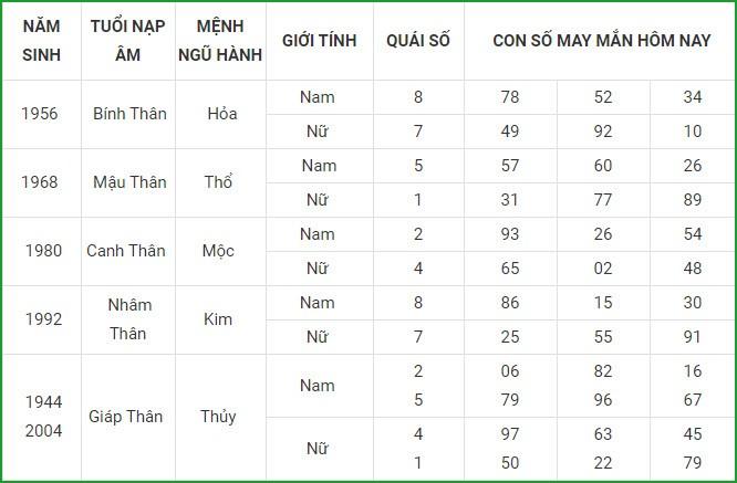 Con so may man hom nay 13/4/2021 cua 12 con giap-Hinh-9