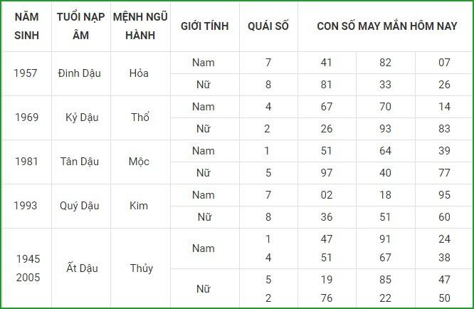 Con so may man hom nay 14/4/2021 cua 12 con giap-Hinh-10