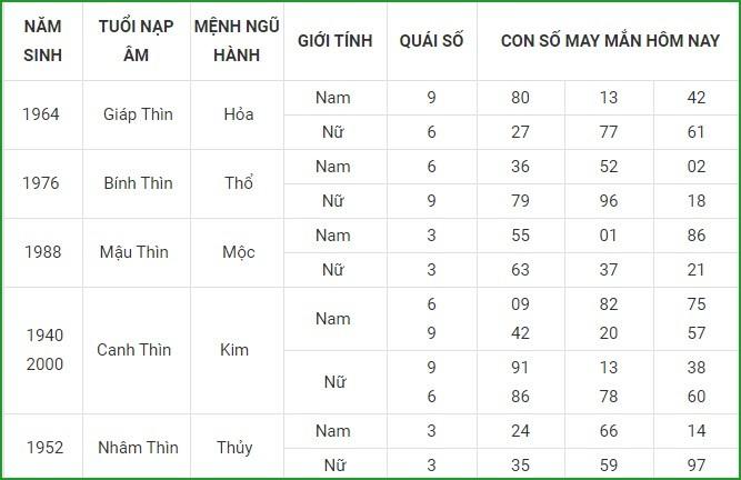 Con so may man hom nay 14/4/2021 cua 12 con giap-Hinh-5