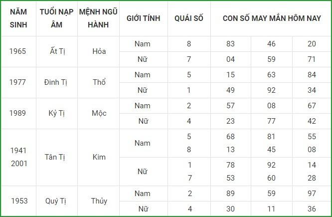Con so may man hom nay 14/4/2021 cua 12 con giap-Hinh-6