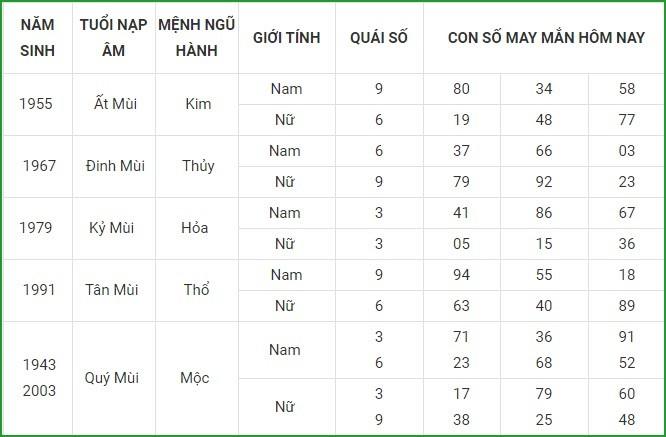Con so may man hom nay 14/4/2021 cua 12 con giap-Hinh-8