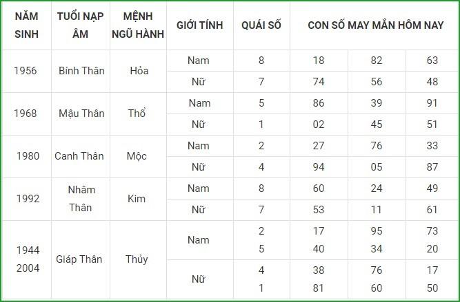 Con so may man hom nay 14/4/2021 cua 12 con giap-Hinh-9