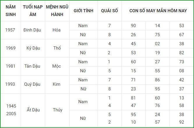 Con so may man hom nay 15/4/2021 cua 12 con giap-Hinh-10