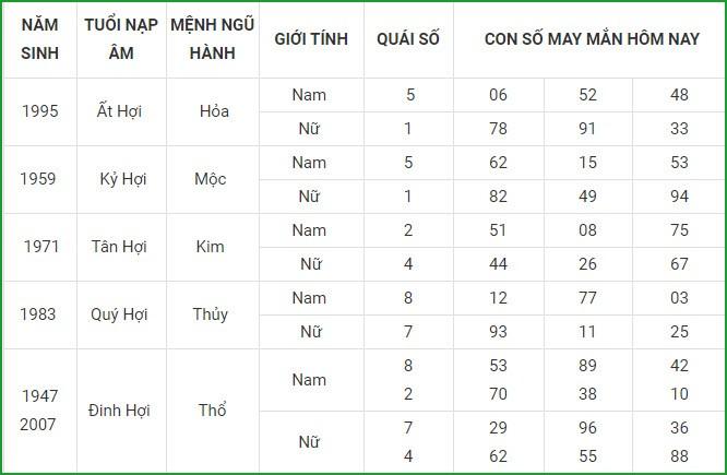 Con so may man hom nay 15/4/2021 cua 12 con giap-Hinh-12