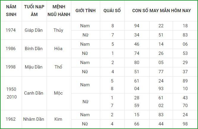 Con so may man hom nay 15/4/2021 cua 12 con giap-Hinh-3