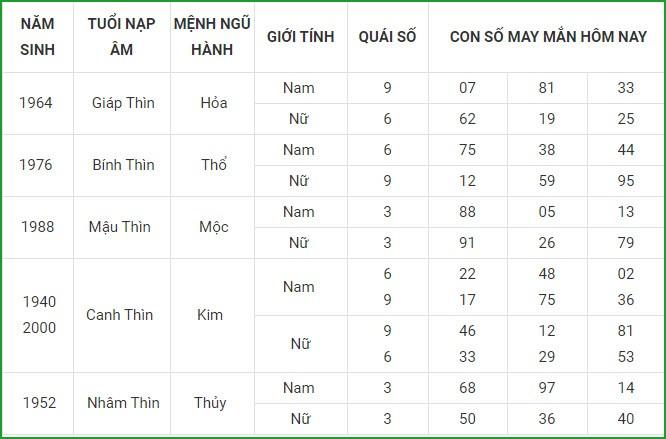 Con so may man hom nay 15/4/2021 cua 12 con giap-Hinh-5