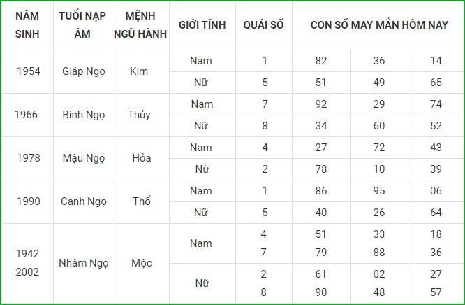 Con so may man hom nay 15/4/2021 cua 12 con giap-Hinh-7