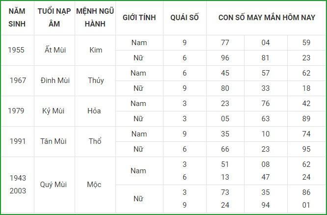Con so may man hom nay 15/4/2021 cua 12 con giap-Hinh-8