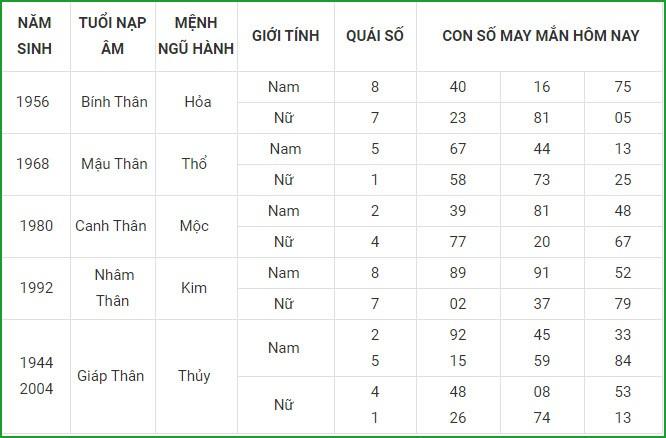 Con so may man hom nay 15/4/2021 cua 12 con giap-Hinh-9