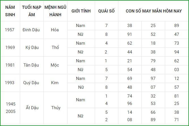 Con so may man hom nay 16/4/2021 cua 12 con giap-Hinh-10