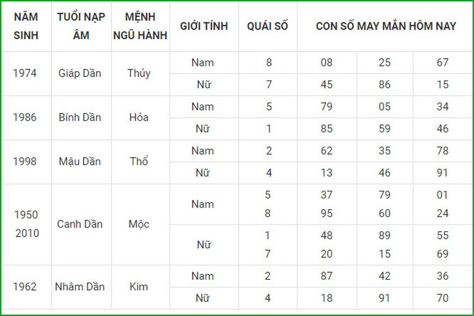 Con so may man hom nay 16/4/2021 cua 12 con giap-Hinh-3