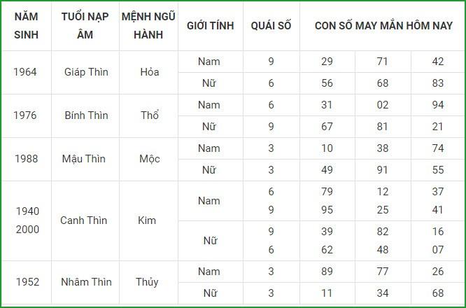 Con so may man hom nay 16/4/2021 cua 12 con giap-Hinh-5