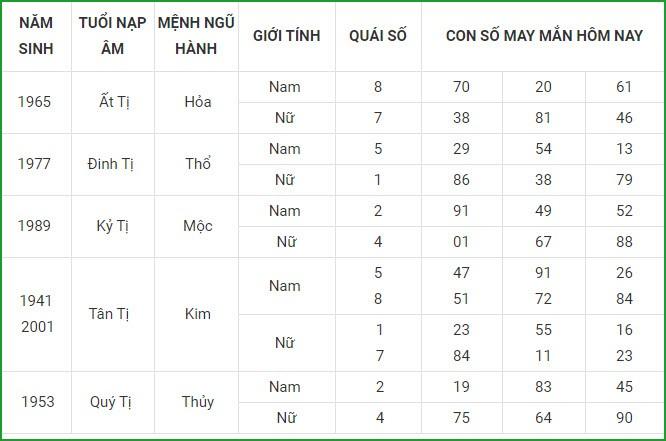 Con so may man hom nay 16/4/2021 cua 12 con giap-Hinh-6