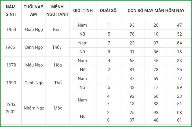 Con so may man hom nay 16/4/2021 cua 12 con giap-Hinh-7