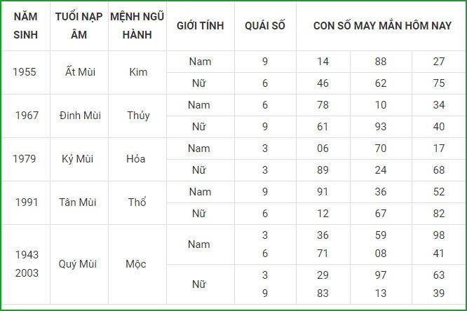 Con so may man hom nay 16/4/2021 cua 12 con giap-Hinh-8
