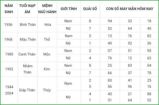 Con so may man hom nay 16/4/2021 cua 12 con giap-Hinh-9