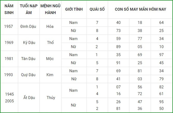Con so may man hom nay 17/4/2021 cua 12 con giap-Hinh-10