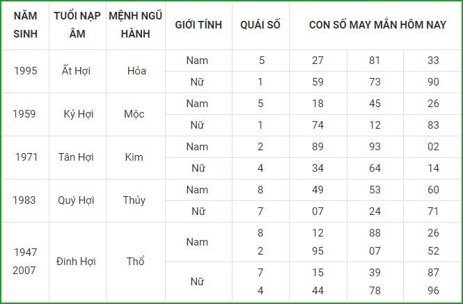 Con so may man hom nay 17/4/2021 cua 12 con giap-Hinh-12
