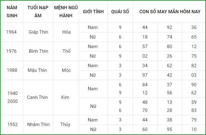 Con so may man hom nay 17/4/2021 cua 12 con giap-Hinh-5