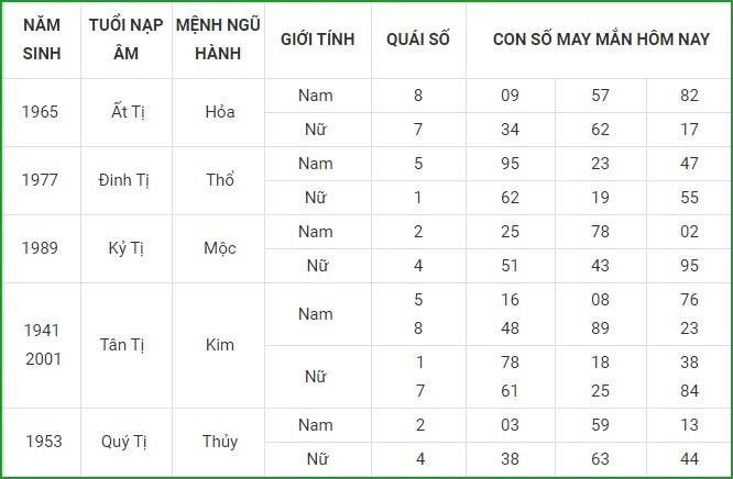 Con so may man hom nay 17/4/2021 cua 12 con giap-Hinh-6