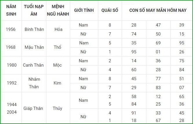 Con so may man hom nay 17/4/2021 cua 12 con giap-Hinh-9