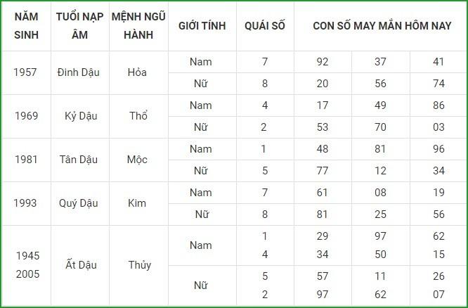 Con so may man hom nay 19/4/2021 cua 12 con giap-Hinh-10