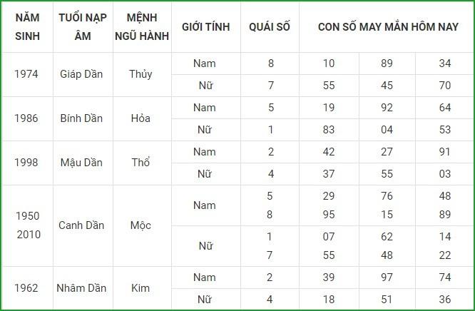 Con so may man hom nay 19/4/2021 cua 12 con giap-Hinh-3
