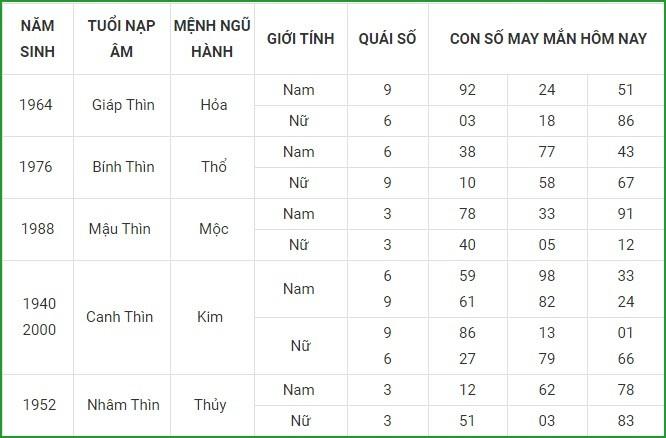 Con so may man hom nay 19/4/2021 cua 12 con giap-Hinh-5