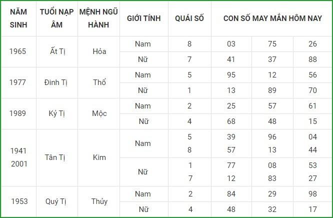 Con so may man hom nay 19/4/2021 cua 12 con giap-Hinh-6