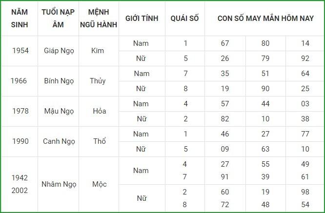 Con so may man hom nay 19/4/2021 cua 12 con giap-Hinh-7