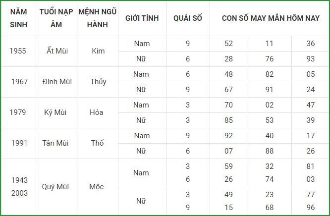 Con so may man hom nay 19/4/2021 cua 12 con giap-Hinh-8