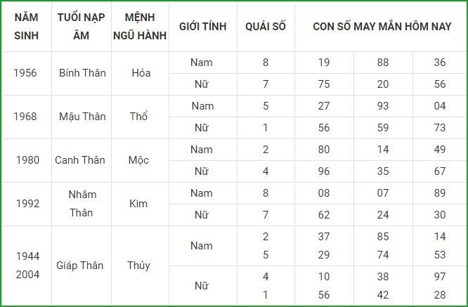 Con so may man hom nay 19/4/2021 cua 12 con giap-Hinh-9