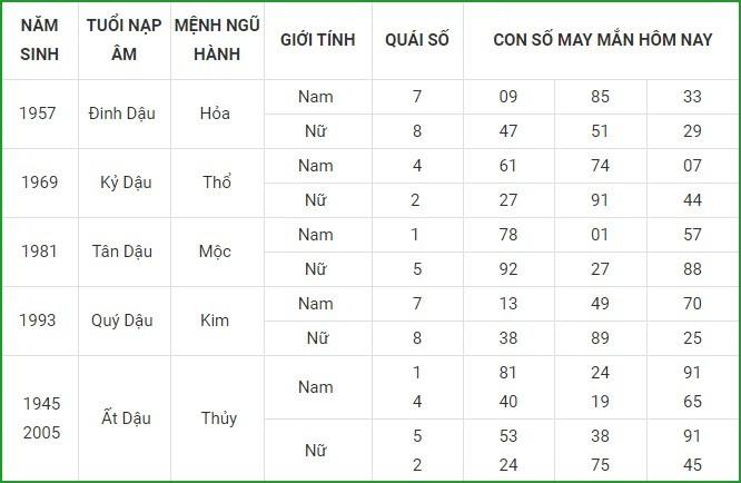 Con so may man hom nay 20/4/2021 cua 12 con giap-Hinh-10