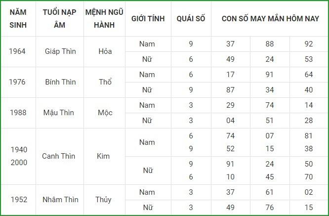 Con so may man hom nay 20/4/2021 cua 12 con giap-Hinh-5