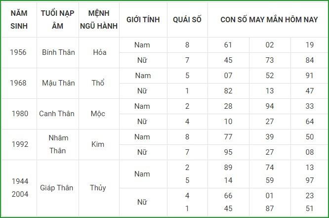 Con so may man hom nay 20/4/2021 cua 12 con giap-Hinh-9