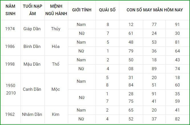Con so may man hom nay 21/4/2021 cua 12 con giap-Hinh-3