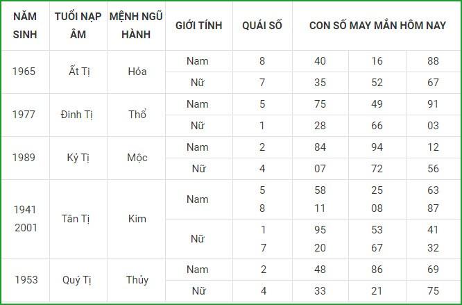 Con so may man hom nay 21/4/2021 cua 12 con giap-Hinh-6