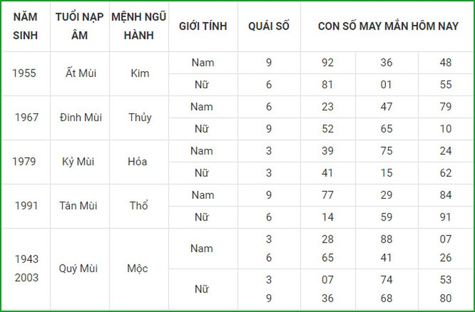 Con so may man hom nay 21/4/2021 cua 12 con giap-Hinh-8