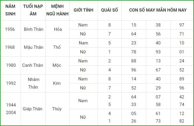 Con so may man hom nay 21/4/2021 cua 12 con giap-Hinh-9