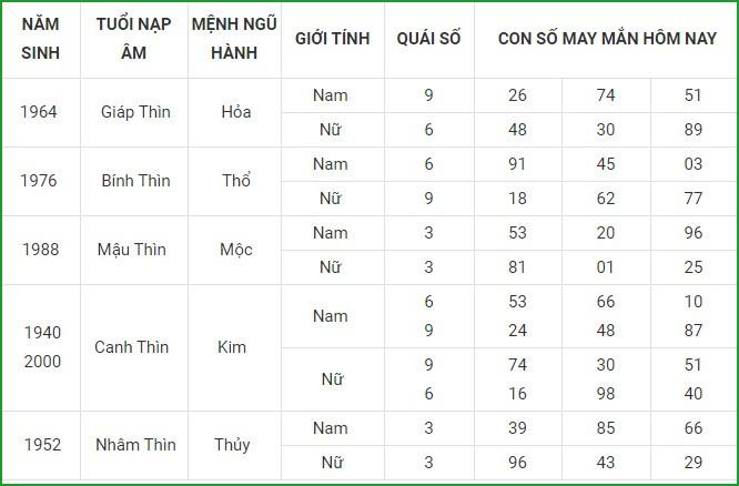 Con so may man hom nay 22/4/2021 cua 12 con giap-Hinh-5