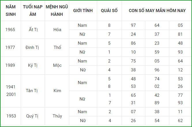 Con so may man hom nay 22/4/2021 cua 12 con giap-Hinh-6