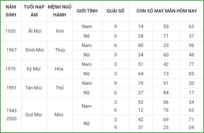 Con so may man hom nay 22/4/2021 cua 12 con giap-Hinh-8