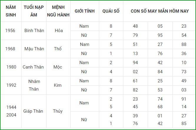 Con so may man hom nay 22/4/2021 cua 12 con giap-Hinh-9