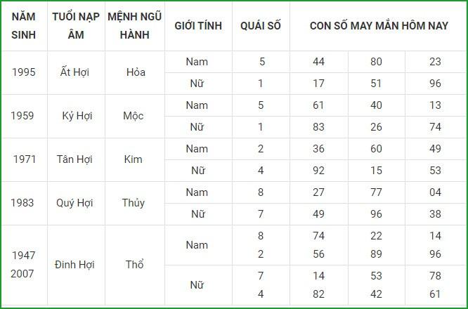 Con so may man hom nay 23/4/2021 cua 12 con giap-Hinh-12