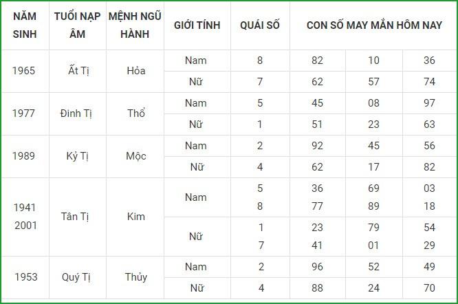 Con so may man hom nay 23/4/2021 cua 12 con giap-Hinh-6