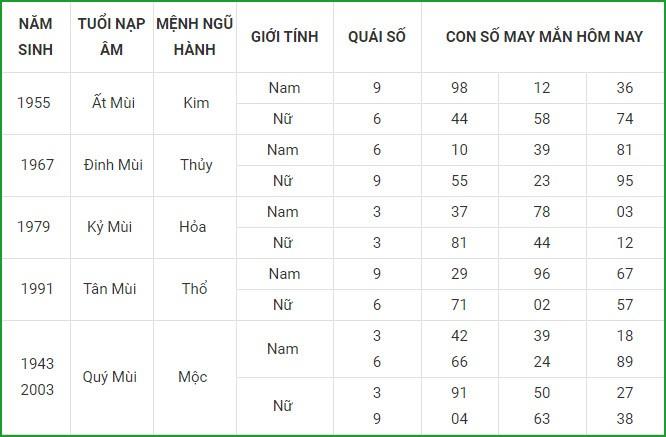 Con so may man hom nay 23/4/2021 cua 12 con giap-Hinh-8