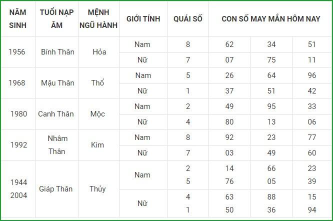 Con so may man hom nay 23/4/2021 cua 12 con giap-Hinh-9