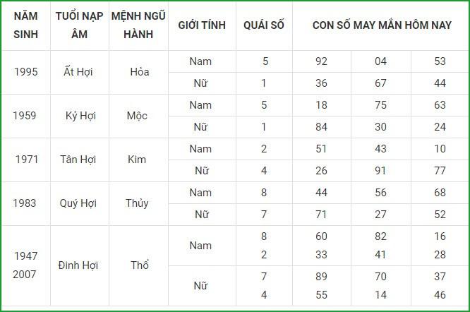 Con so may man hom nay 24/4/2021 cua 12 con giap-Hinh-12