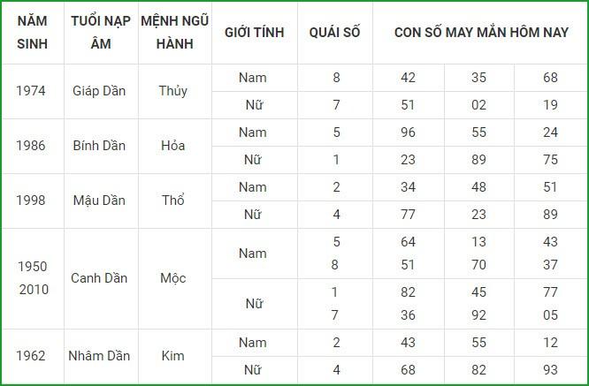 Con so may man hom nay 24/4/2021 cua 12 con giap-Hinh-3