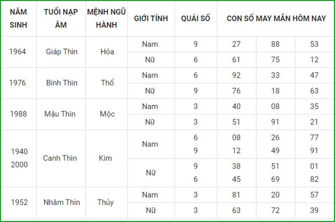Con so may man hom nay 24/4/2021 cua 12 con giap-Hinh-5